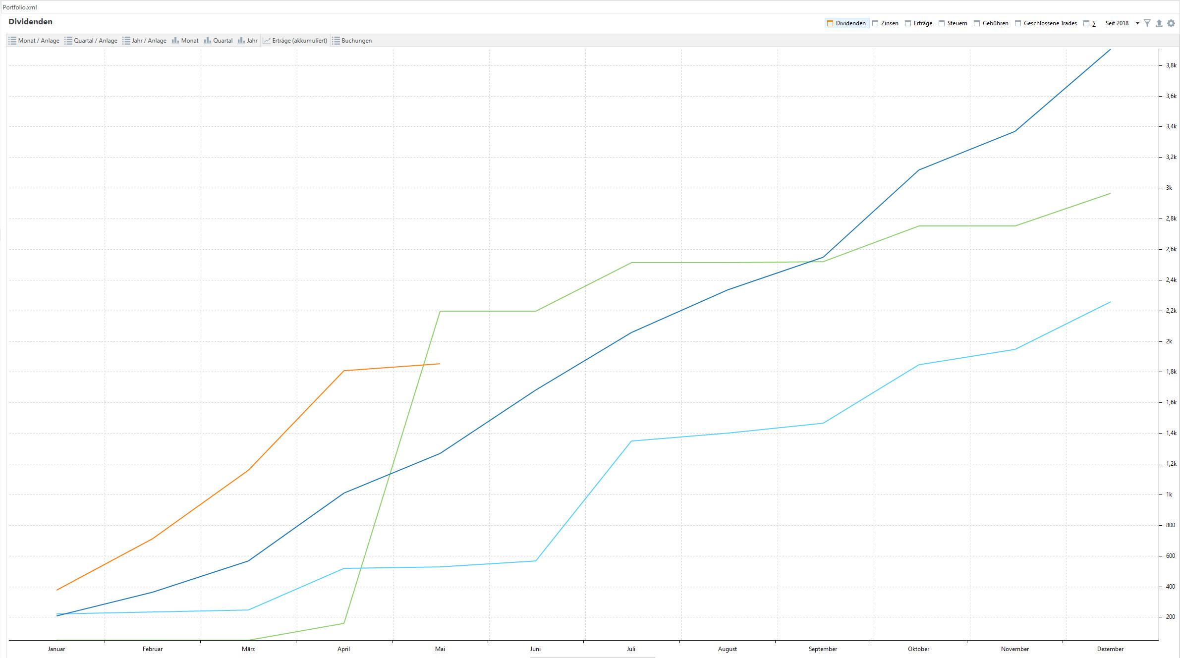 Jahresdepotübersicht 2021-Q1 - Dividend income chart